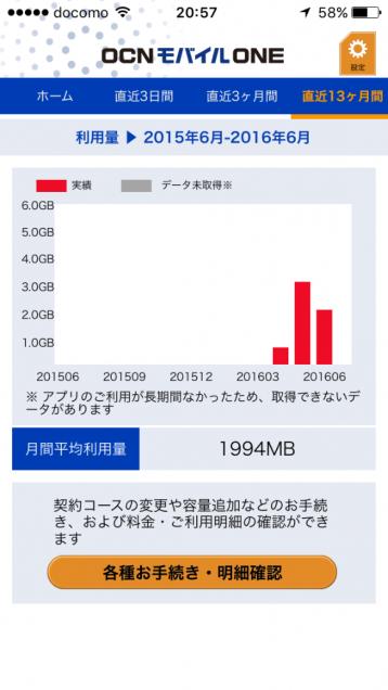 直近13ヶ月間のデータ